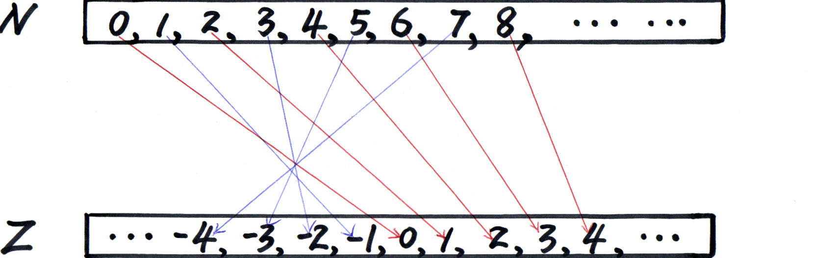 relationship between natural numbers and integers cardinality